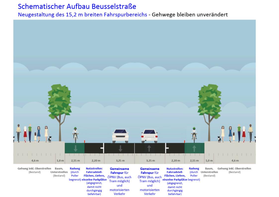 Schematischer Aufbau Beusselstraße